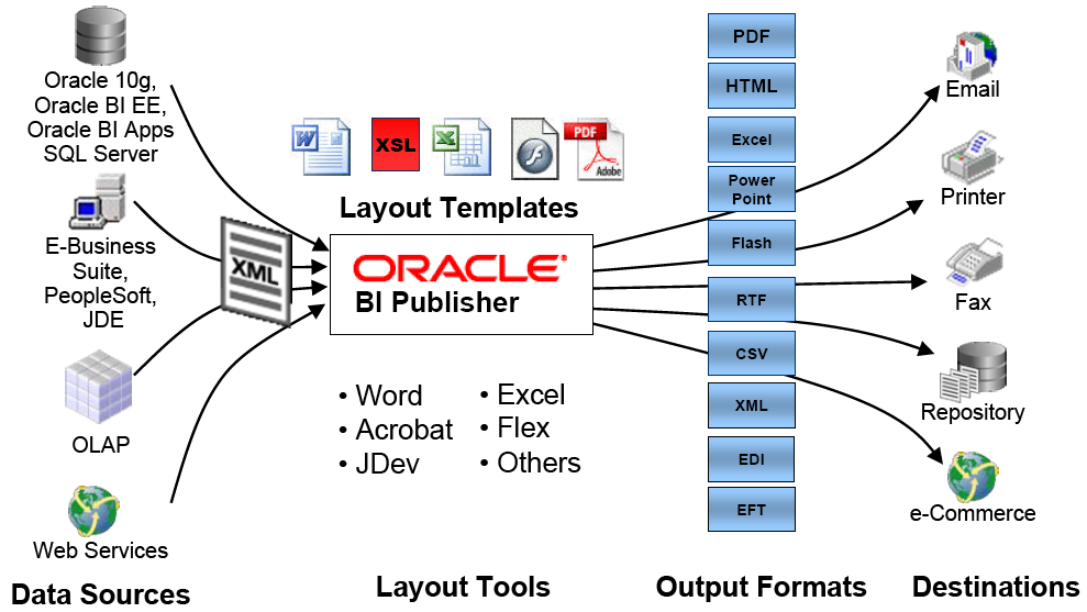 BI-Publisher-Diagram